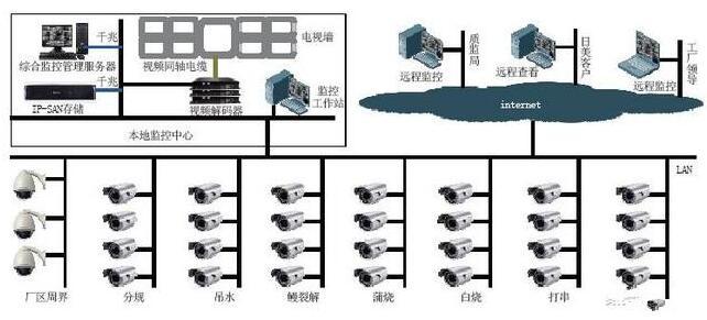 监控存储技术有哪些