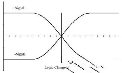 差分处理方法详解与信号分析