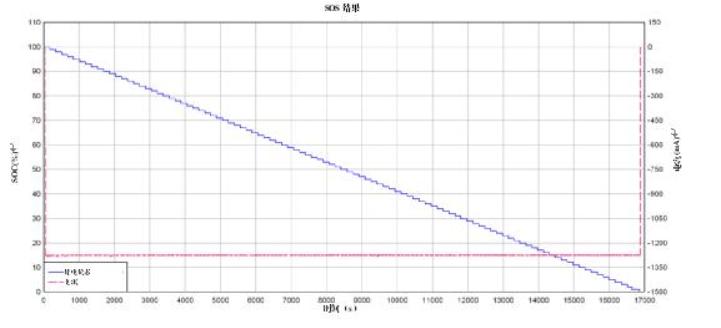 提高锂离子电池组的续航能力的2大方案