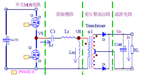 LLC谐振电源如何实现ZVS应用及设计技巧