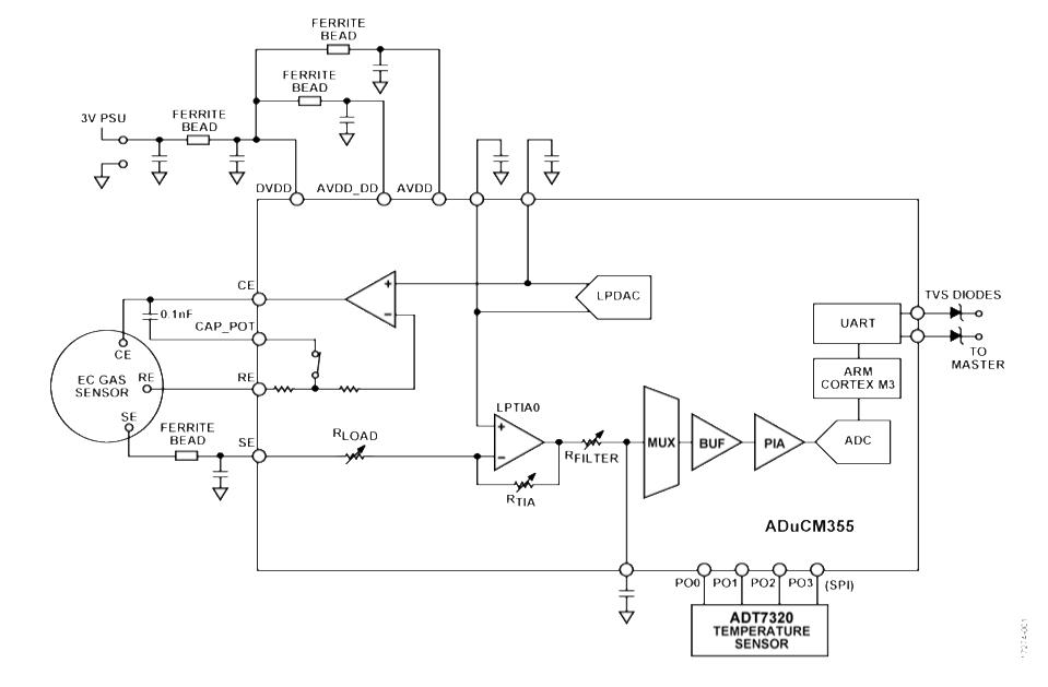 基于最新精密模拟微控制器&电子化学传感器打造智能环境监测应用