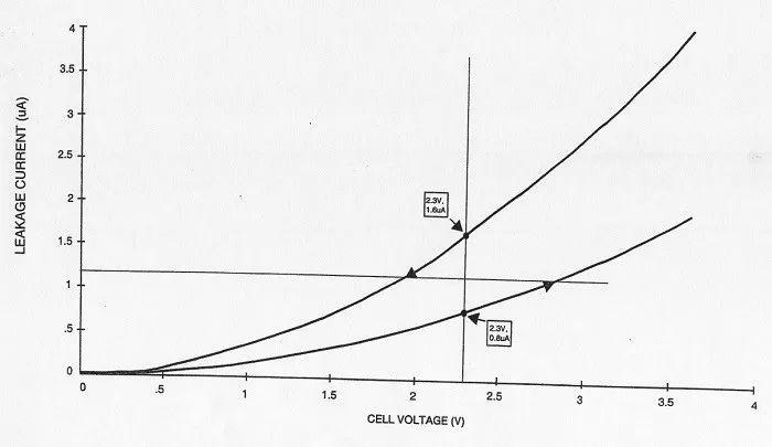 为什么MOSFET是自动平衡超级电容器泄漏的最佳选择