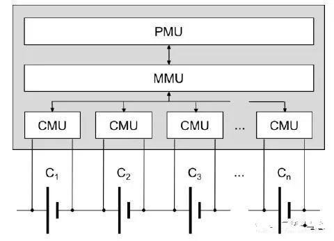 动力电池BMS技术现状分析