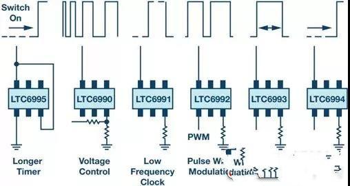 提供定时信号的几种方式