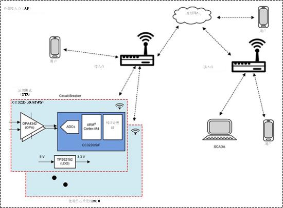 TI - 部署Wi-Fi®连接以实现电网保护和控制
