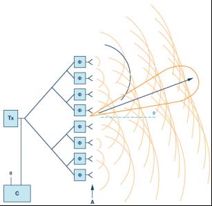 相控阵波束成形IC简化天线设计