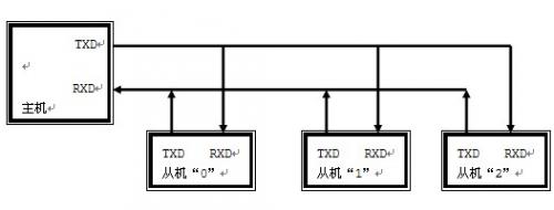51单片机多机通信系统实现方法