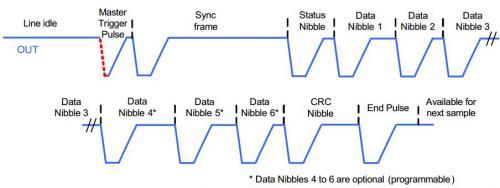 通过示波器测试SPC协议解码