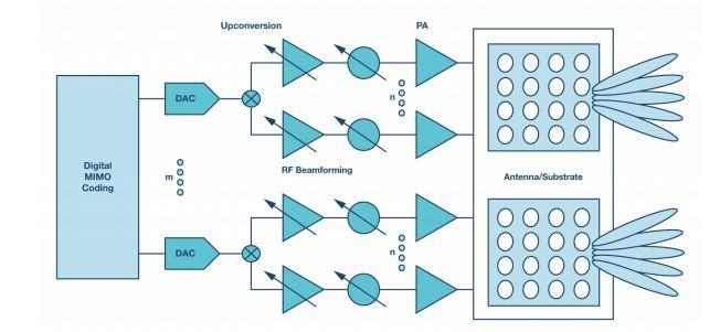 如何为5G基站组件选择合适的电源