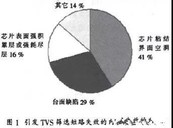 造成TVS短路失效机理的原始什么?具体分析