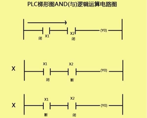 PLC编程中容易混淆的AND指令和OR指令
