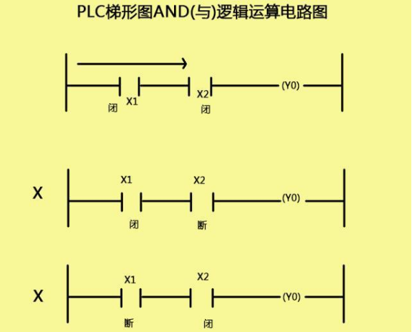 PLC�程中容易混淆的AND指令和OR指令