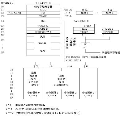 将PIC单片机的数据存储器RAM作为寄存器使用的教程
