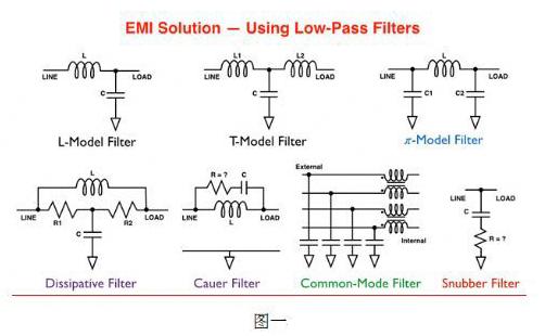 如何解决便携式产品的电磁干扰问题