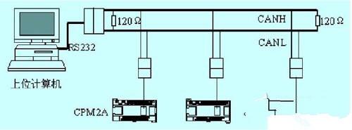 CAN总线与计算机实现PLC通信的设计