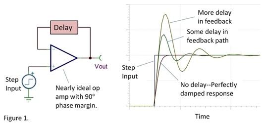 浅析运算放大器发生振荡的两种常见原因