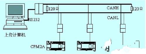 CAN总线实现计算机与PLC的通信设计