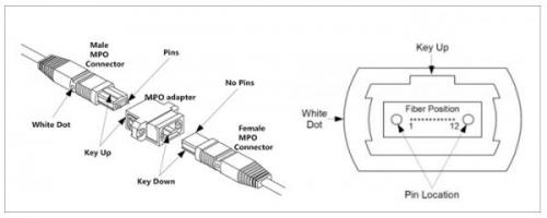 详解MPO光纤跳线连在空中朝底下接器的接线方法