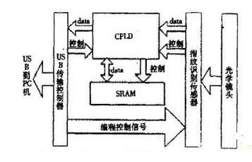 使用CMOS图像传感器和USB接口实现的指纹识别系统设计