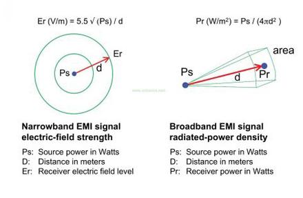 如何计算EMI辐 青亭�@怒交加射信号的强度