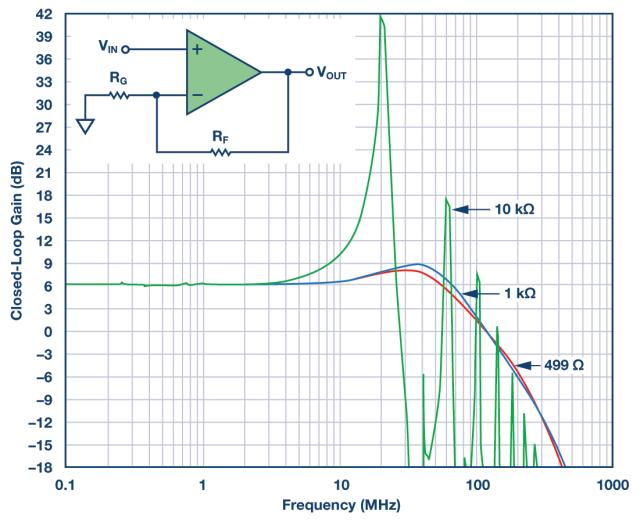 放大器的稳定说道性,选对摆放反馈电阻很重要