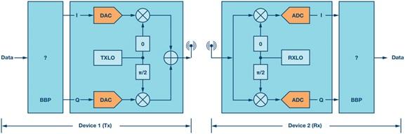 用于RF收发器的简单基带处理器