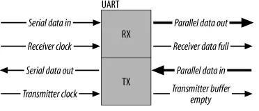 UART、RS-232、RS-422、RS-485