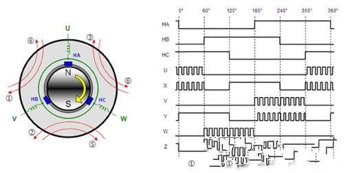 BLDC基本原理、电路设计