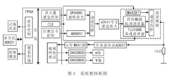 基于89C51�纹��C和FPGA�Y合的�V波器模�K�O�