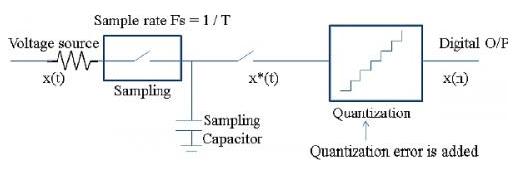 如何将ADC模数转换器集成到SoC中去