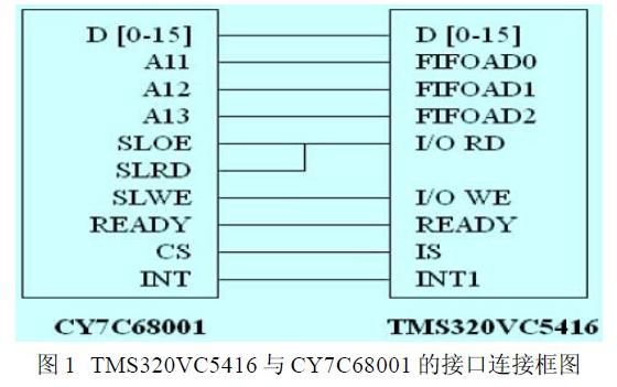 根据数字信号处理器与PC机高速通信的设计