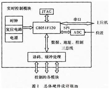基于C51单片机的通信测试仪器设计