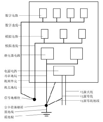 �磁兼容性技�g中的�追N隔�x方式解析