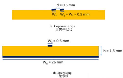 除了信号线的环路面积,还有什么因素会影响EMC特性?