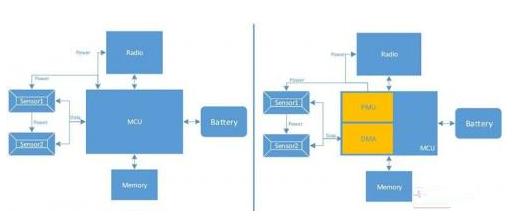 基于一种应用在集成多个传感器系统的微控制器架构设计