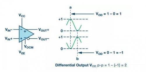RF信号链应用中为什么要使用差分电路?它有何优点?