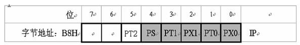 51单片机中断优先级的设置方法解析