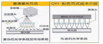 LED成像技术与激光成像技术对比分析