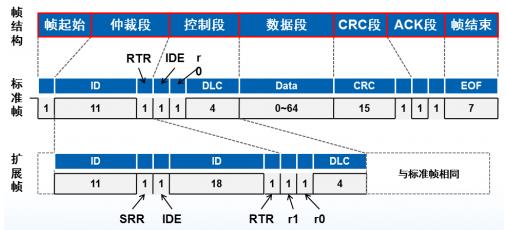 如何扩展MCU的CAN接口
