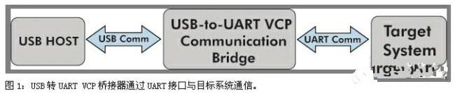 如何通过USB通信来升级传统设计