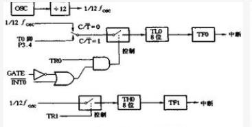 MCS-51单片机定时器?#22270;?#25968;器的4种工作方式解析