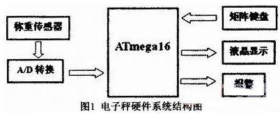 基于ATmega16�纹��C的�底蛛�子秤�O�