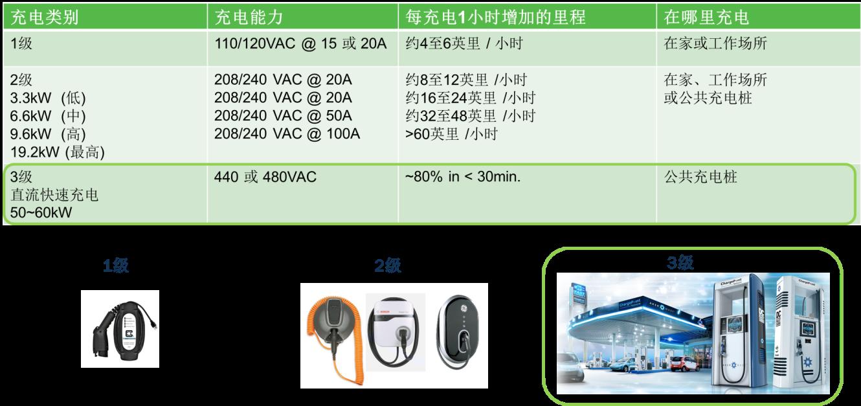 同类最佳的超级结MOSFET和 具成本优势的IGBT用于电动汽车充电桩