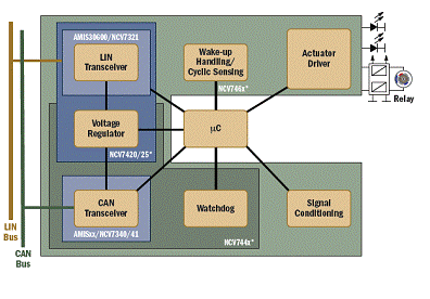 基于LIN和CAN总线通信的车载串行网络系统设计