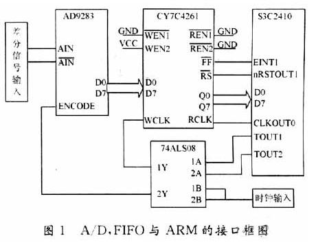 基于FIFO存储器实现高速AD转换器与ARM处理器的接口设计