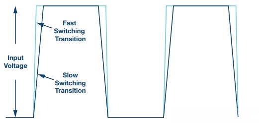 如何提高开关调节器的效率并减少电磁辐射