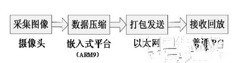 基于嵌入式系统的网络视频监控系统设计