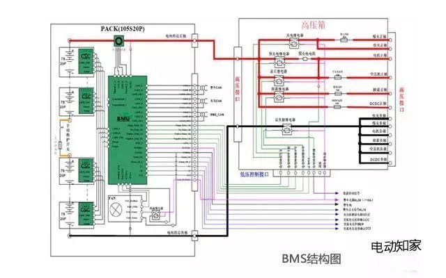 BMS电池管理系统SOC算法如何重要