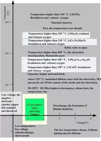 动力电池管理系统BMS关键技术