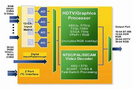 高清��HDTV高性能模�M信��理的�O�方案
